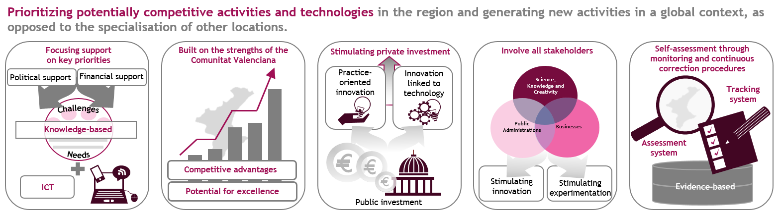 priorities for regional development based on research and innovation